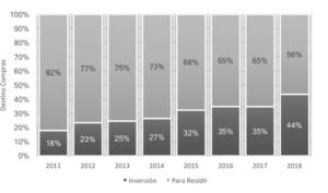 Compras Inversionistas